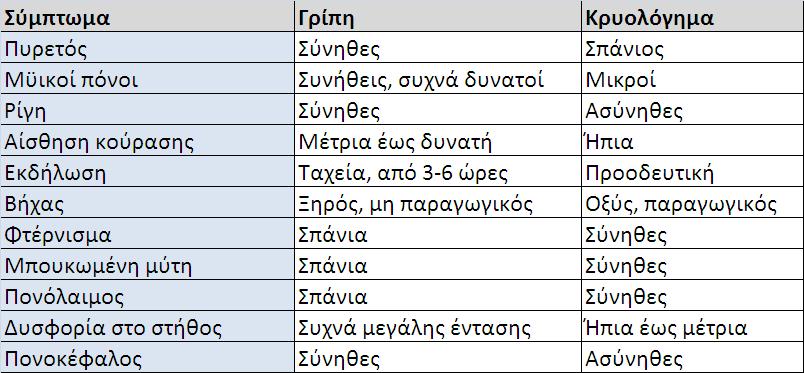 συμπτομσ
